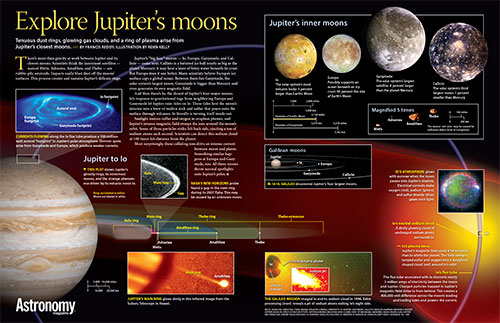 Explore Jupiter's moons Poster