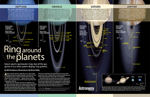 Ring around the planets Poster
