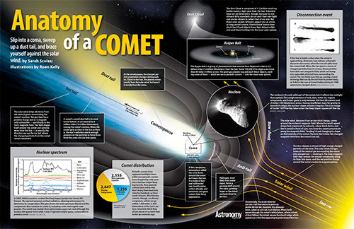 Anatomy of a Comet Poster