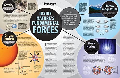 Inside nature's fundamental forces Poster