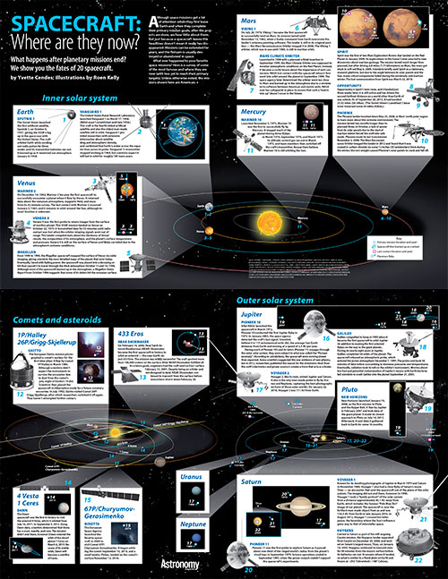 Spacecraft: Where are they now? Poster