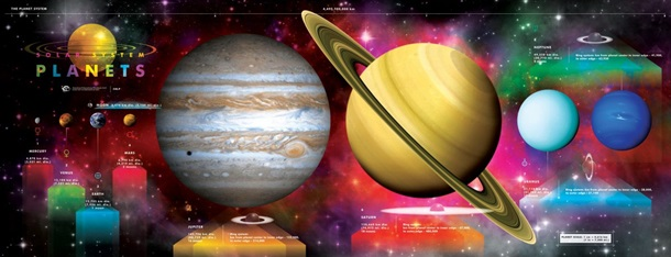 Solar System Planet Poster