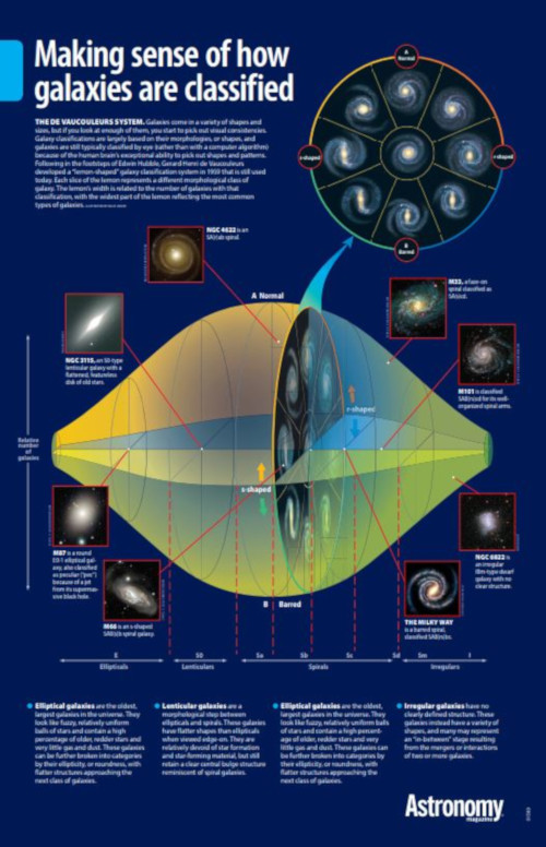 The Galaxy Classification Lemon Chart Poster