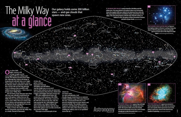 The Milky Way at a Glance Poster