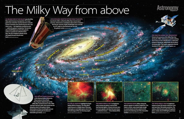 The Milky Way from Above Poster