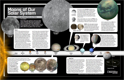 Moons of Our Solar System Poster