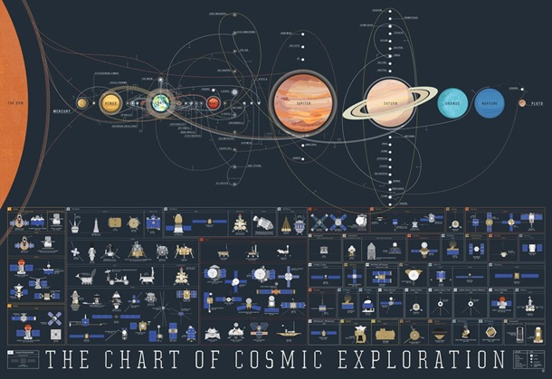 The Chart of Cosmic Exploration Poster