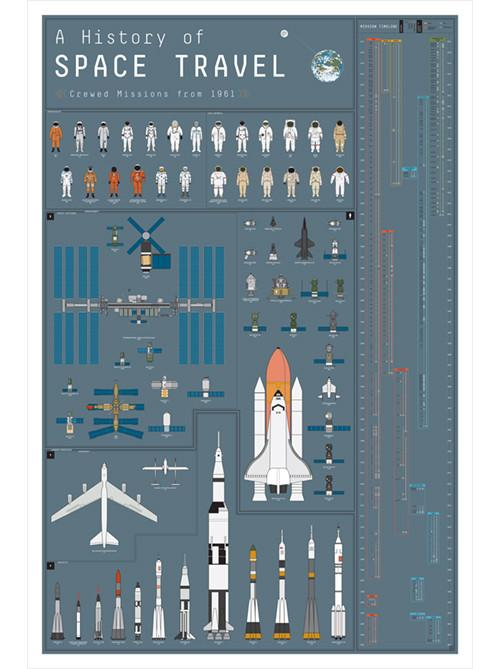 A History of Space Travel Poster