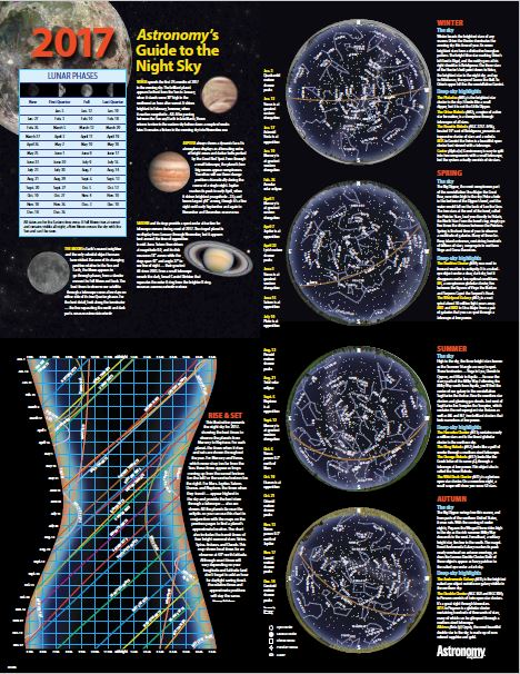 Astronomy's Guide to the Night Sky Poster